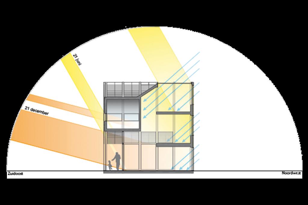 Dutch Daylight - stappenplan