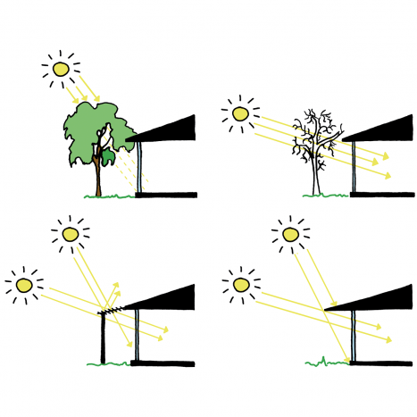Dutch Daylight - basisprincipes