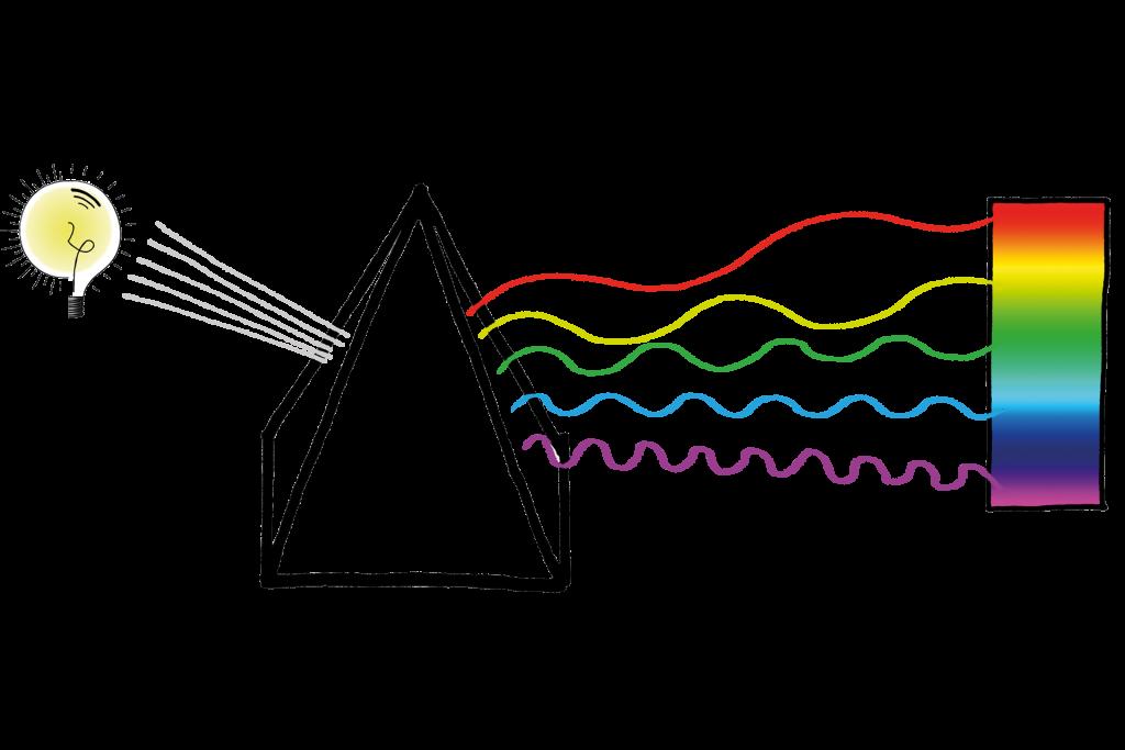 Dutch Daylight - spectrum van licht